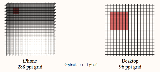 Pixel per Inch